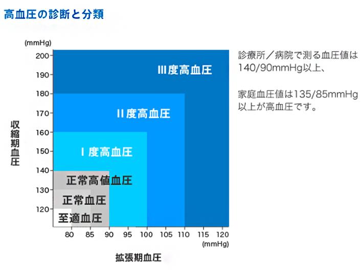 人口 日本 高血圧